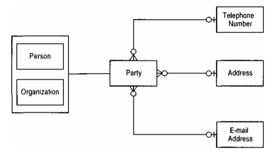 Generalized party